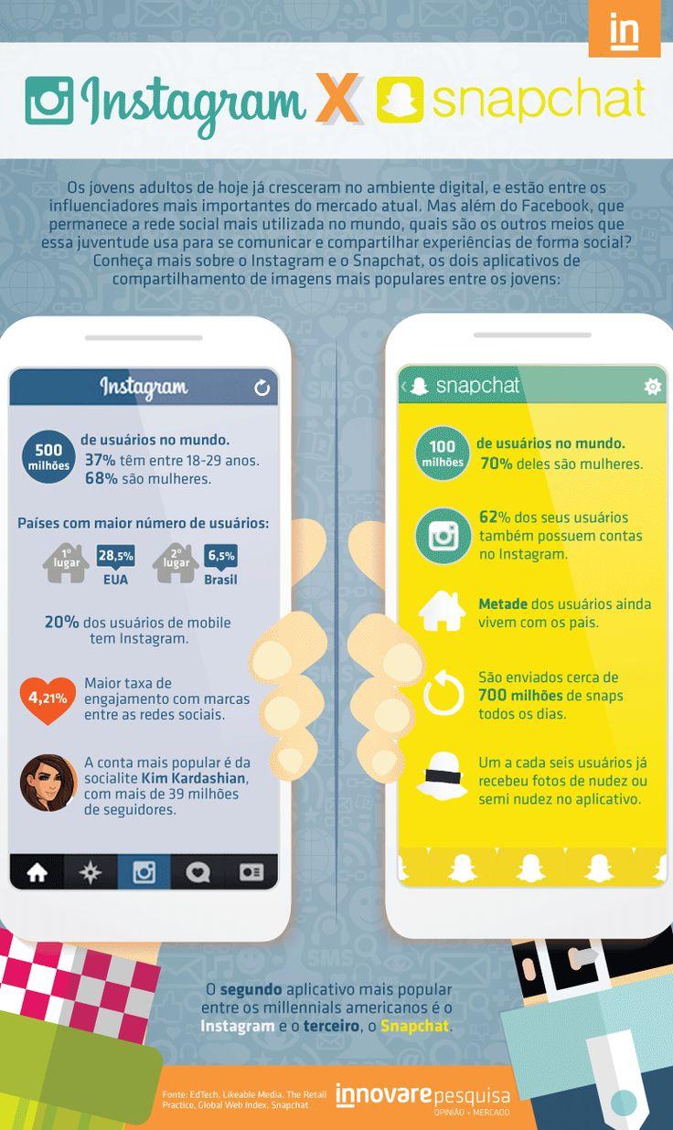 #instagram #snapchat #ig #snap #socialmedia #social #brasil #dados #innovare #innovarepesquisa #pesquisa #gif