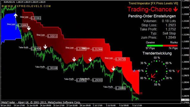 Trend Imperator V2 Is The Best Indicator For Forex Winners And
