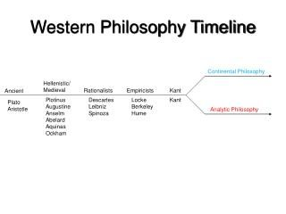Western Philosophy Timeline. Continental Philosophy. Hellenistic/ Medieval. Rationalists. Empiricists. Kant. Ancient. Plotinus Augustine Anselm Abelard Aquinas Ockham. Descartes Leibniz Spinoza. Locke Berkeley Hume. Kant. Plato Aristotle. Analytic Philosophy.