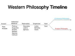 Western Philosophy Timeline Western Philosophy Medieval Philosophy Philosophy