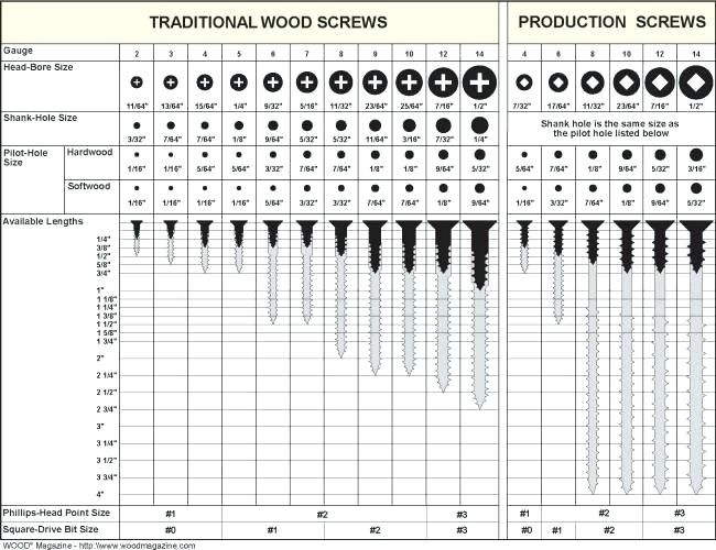Printable Tap Drill Chart 23 Printable Tap Drill Charts Template Lab By Templatelab Com The Tap And Dr Wood Screws Woodworking Woodworking Techniques
