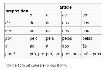 Portuguese preposition-article contractions. Clipped from wikipedia.