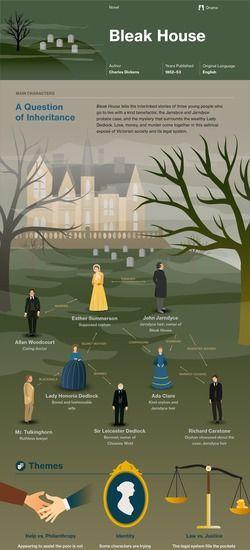 Bleak House infographic