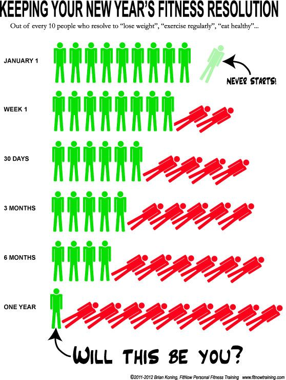 #fitness - New Year's Fitness Resolution... will you be the last one standing?