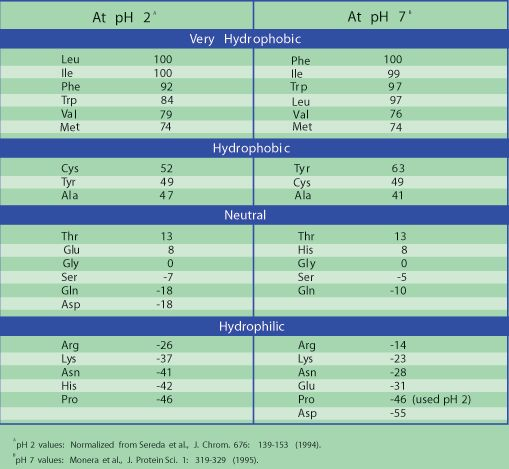 Amino Acids Reference Chart Sigma-Aldrich Science Pinterest - amino acid chart