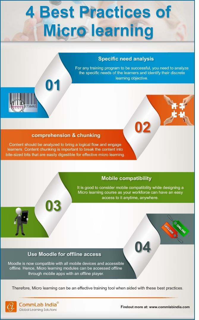 Educational 4 Best Practices Of Microlearning Infographic Learning Techniques Instructional Design Learning And Development
