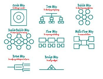 Handy Handout!!! Thinking Maps Reference Guide - FREEBIE!