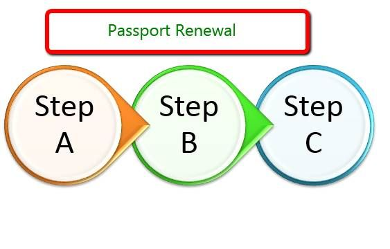 Passport renewal on-line could be a nice facility to avoid wasting it slow, efforts and cash whereas restorative your passport. savvy to renew passport on-line simply