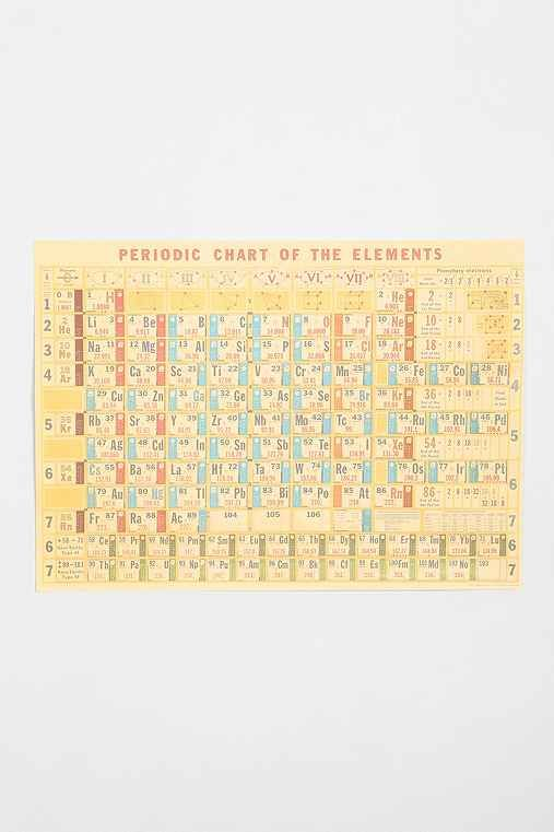 $25 Office Periodic Table Poster   Urban Outfitters