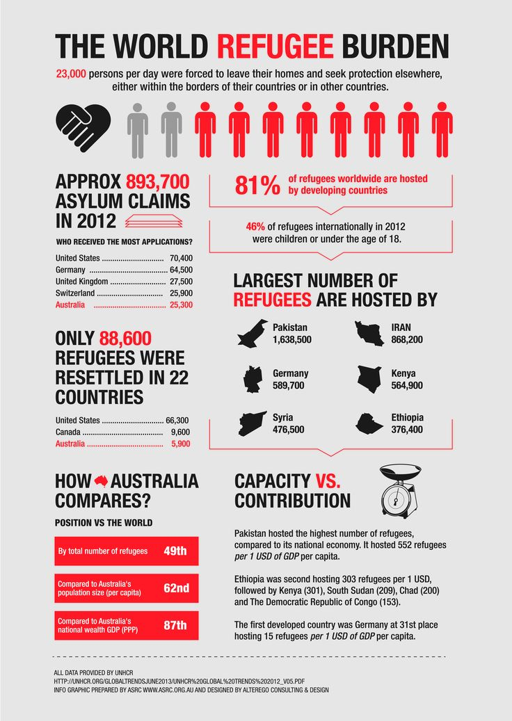 refugees refugee and asylum seekers Australia has obligations to protect the human rights of all asylum seekers and refugees who arrive in australia, regardless of how or where they arrive and whether they arrive with or.