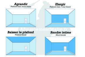 Comment les couleurs des parois modifient notre perception de l'espace ÉLARGIR!!!!!!!!!
