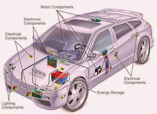 Electrical System of Car
