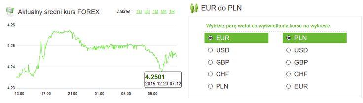 Amronet.pl. Waluty, 23.12.2015 Świąteczny nastrój na rynku walut W przedświąteczną środę obserwujemy umiarkowane obroty i stabilizowanie cen głównych walut.