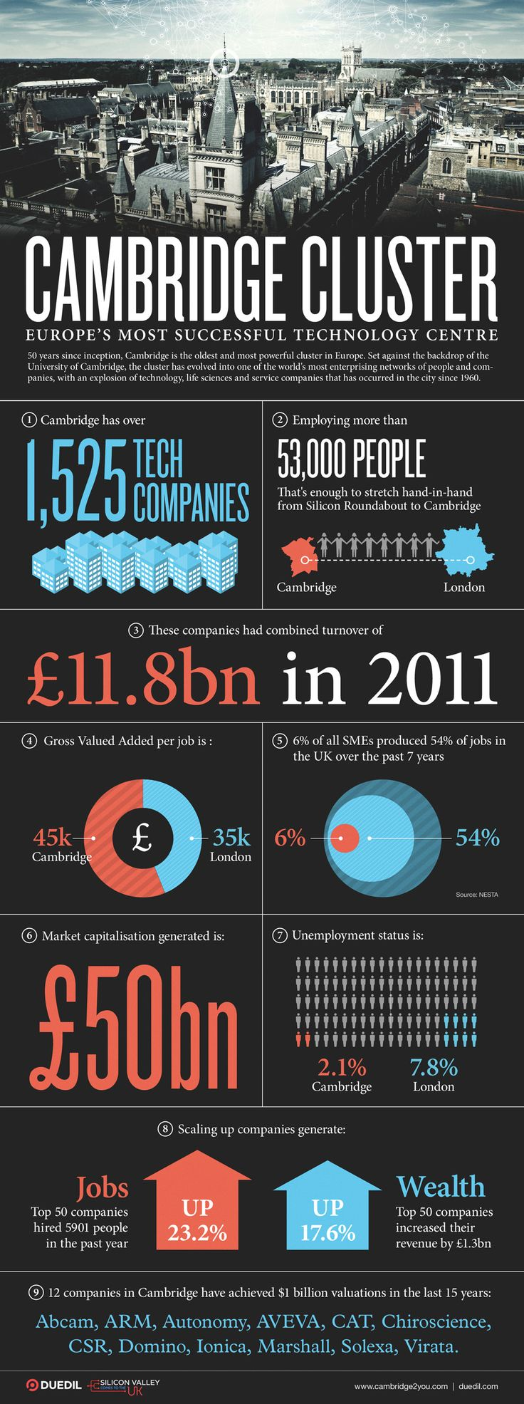 Cambridge Cluster, Europe's most successful tech centre #infographic
