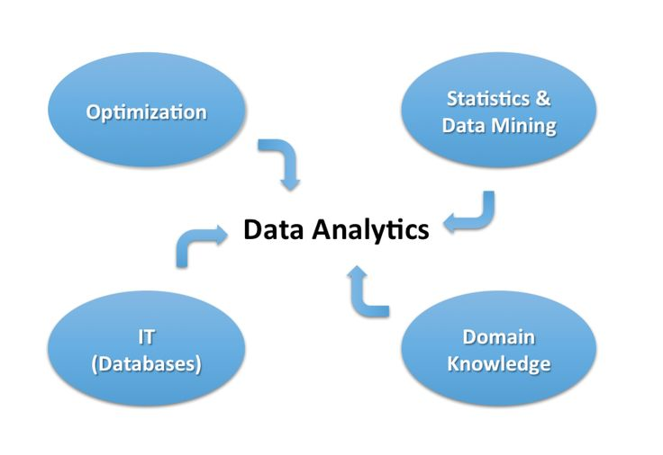 Data Analytics #master #in #data #analytics http://west-virginia.remmont.com/data-analytics-master-in-data-analytics/  # Data Analytics As of 2014, the McKinsey Analytics Award is offered to the best UGent HIR/Data Analytics Student! Data Analytics is an elective part of the two-year master program of Business Engineering at Ghent University. It offers five in-depth courses about predictive and prescriptive analytics and Big Data topics in English covering data-mining techniques. More…