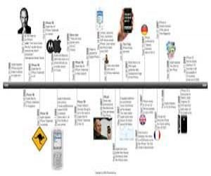 Best 20+ Create a timeline ideas on Pinterest | Make a timeline ...