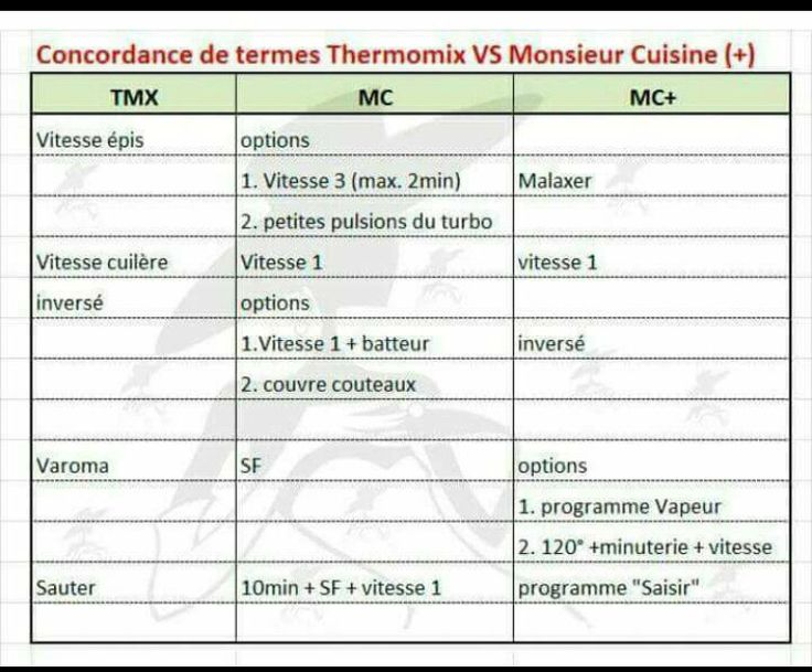 Les 25 meilleures images du tableau monsieur cuisine plus sur pinterest cuisine plus beignets - Monsieur cuisine plus vs thermomix ...