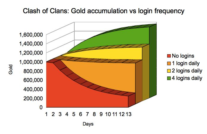 Clash of Clans: Gold accumulation vs login frequency