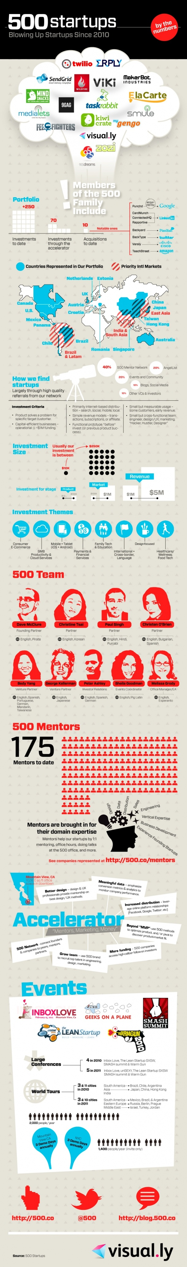 500 Startups By The Numbers: Blowing Up Startups Since 2010 [INFOGRAPHIC]