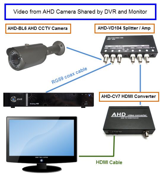 Learn how to connect the video signal from an AHD CCTV ...