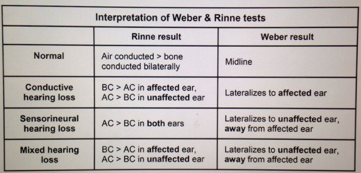 Conductive vs. Sensorineural Hearing Loss... Rinne's Test = Tuning fork on the mastoid process... Rinne's test should have AC > BC with vibration still heard after movement around to the front... Weber's Test = tuning fork at the forehead with equal sounds heard bilaterally... Weber's will lateralize to the affected ear in Conductive and the unaffected ear in Sensorineural