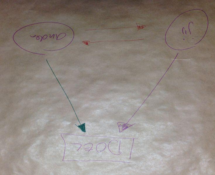 Dit is de waarmaakdriehoek. Je doel staat bovenaan, daar ben je dienstbaar aan. Jouw energie en inspanningen (paarse pijl) gaan die richting op. Zorg er voor dat de energie en inspanningen van de ander (groene pijl) ook naar het doel gaan. De rode pijlen tonen de 'voor wat hoort wat' valkuil. hoe meer je daar in belandt, hoe minder krachtig je paarse pijl kan zijn.
