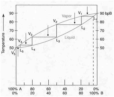 Fractional Distillation Phase Diagram