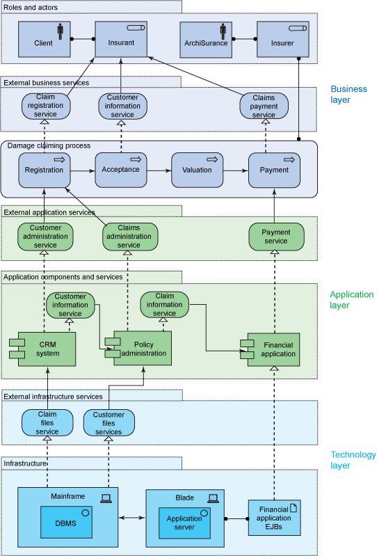 9 best enterprise architecture images on Pinterest Enterprise - new blueprint architecture enterprise