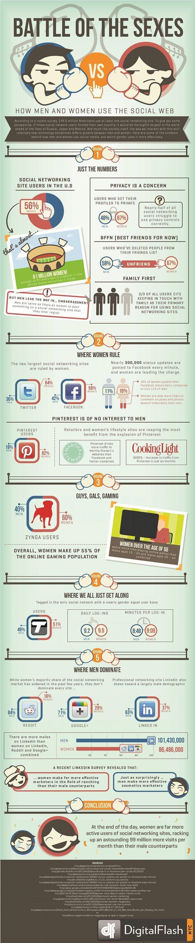 Waar zijn #vrouwen en #mannen aanwezig op de verschillende sociale media.