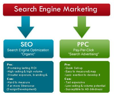 SEM (search engine marketing) is the marketing strategy for the promotion of the websites. It can be accomplished by increasing the visibility of webpages of your website in search engine result pages.