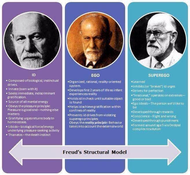 Worksheets Freud Ego Superego Id Worksheet freud id ego and superego nursing pinterest