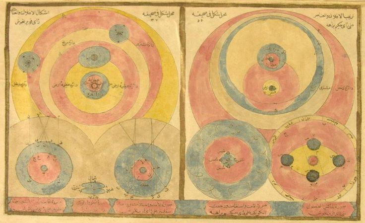 1650 Cihannüma'da Dünya ve Gök Cisimlerinin Hareketi