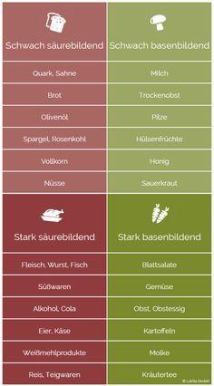 Infografik: Welche Lebensmittel sind säurebildend, welche sind basenbildend? Säure-Basen-Haushalt