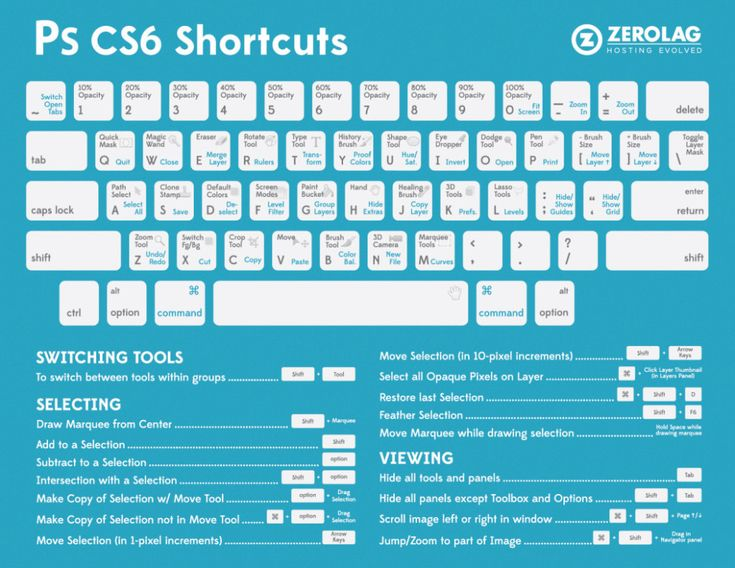 Infografía atajos de teclado de Photoshop CS6