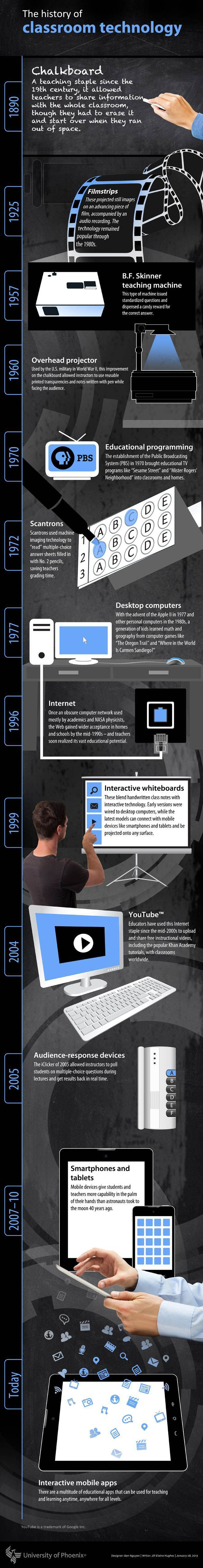 Below is an amazing infographic that captures and chronicles the main stages that marked the use of technology in the classroom. This visual...