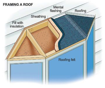 16 best pitched roof over bay window images on pinterest for Bay window construction details