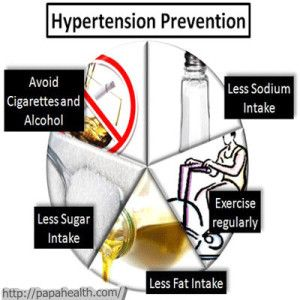Health practice among hypertensives