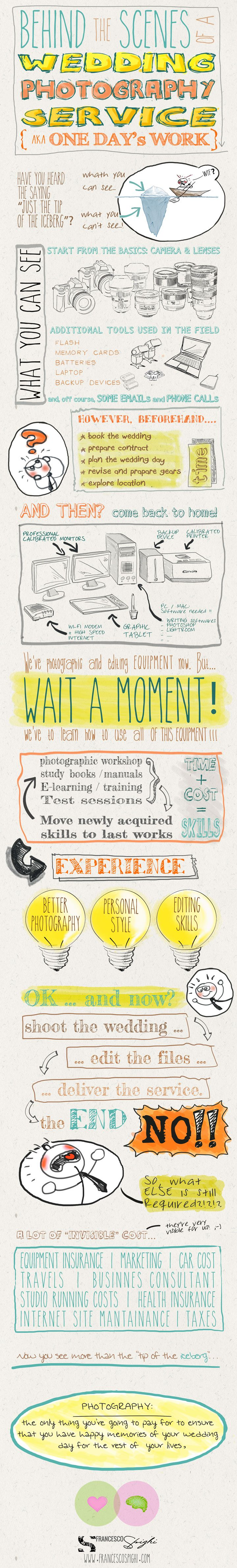 Wedding Photography Infographic: It's Not All Just 'In a Day's Work'
