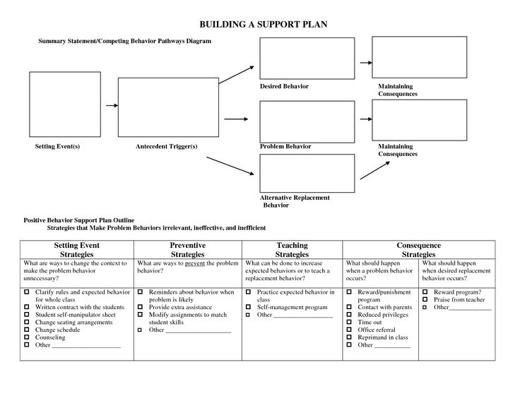 How Does Classroom Design And Organization Support Learning And Positive Behavior ~ Best ideas about positive behavior support on