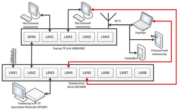 Красным обозначены провода