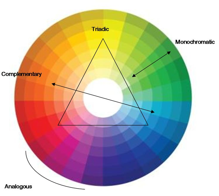 As you can see from this colour wheel – when you draw an equilateral triangle on it, red and blue are two points of that triangle. Some of the other triadic based schemes that work really well are: Blue, Yellow and Chocolate Green, Violet and Grey Violet, Orange and Chocolate Magenta, Turquoise and Charcoal