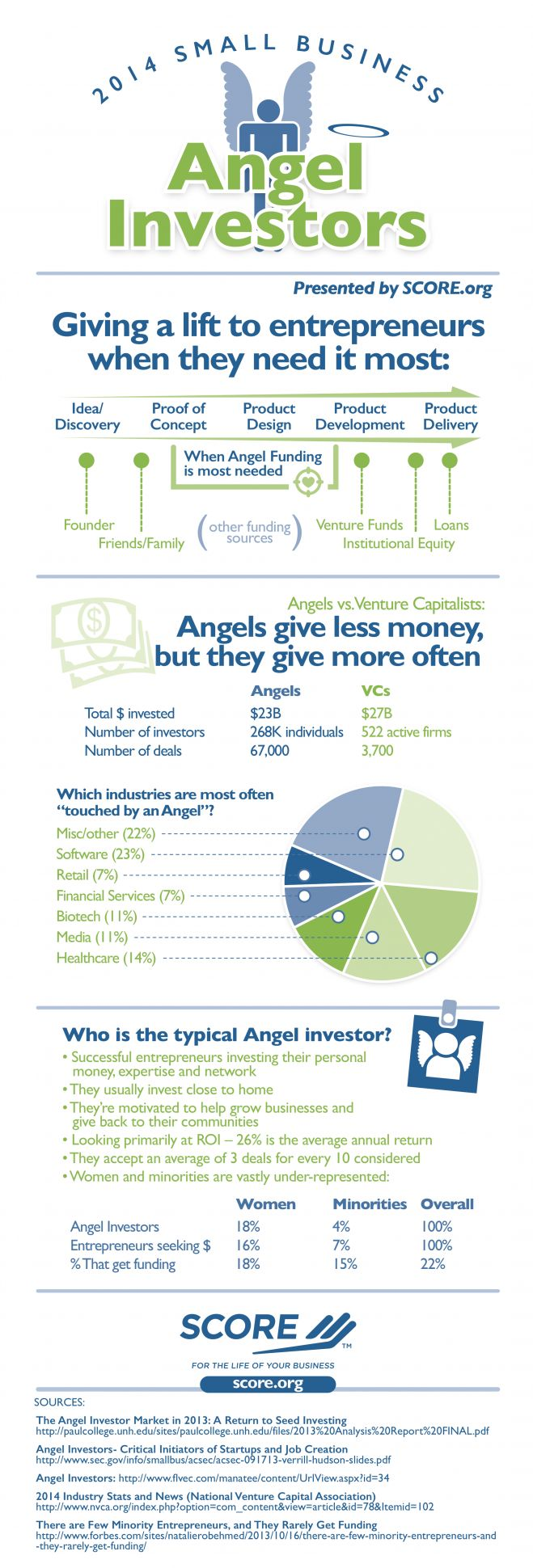 White Males Still Dominate The $23 Billion Angel Investing Community #startups