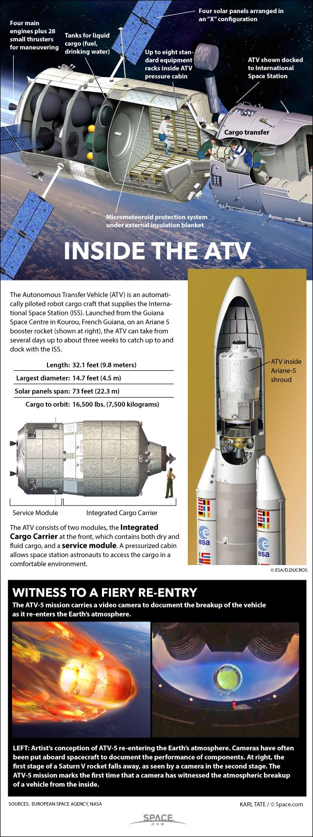 The European Space Agency's ATV cargo vehicle delivers 8.3 tons of solid and liquid cargo to the International Space Station. See how the unmanned spacecraft work in this Space.com infographic.