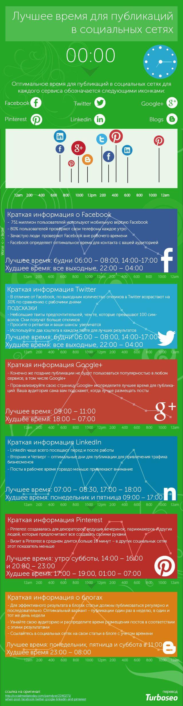 Лучшее время для размещения публикаций в Facebook, Twitter, Google+, Linkedln, Pinterest [Инфографика]