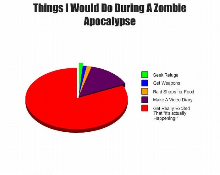 things i would do during a zombie apocolypse