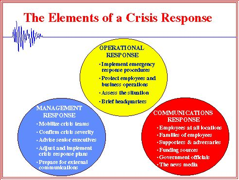 crisis management plan for costco Essays - largest database of quality sample essays and research papers on crisis management plan for costco.