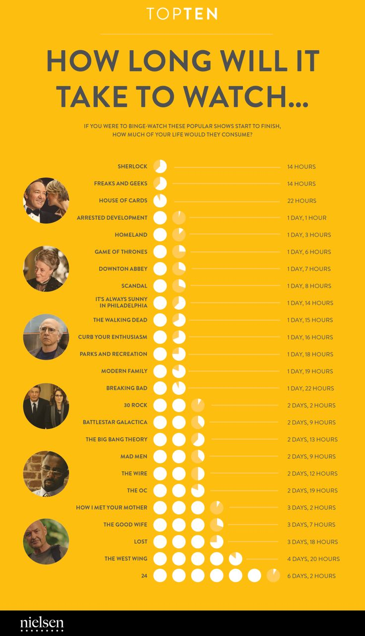 How Long Will it Take to Watch...If you were to binge-watch these popular shows start to finish, how much of your life would they consume?