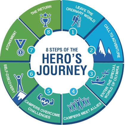 Exploring the Campbell model Hero's Journey monomyth  with Tamara McCleary.