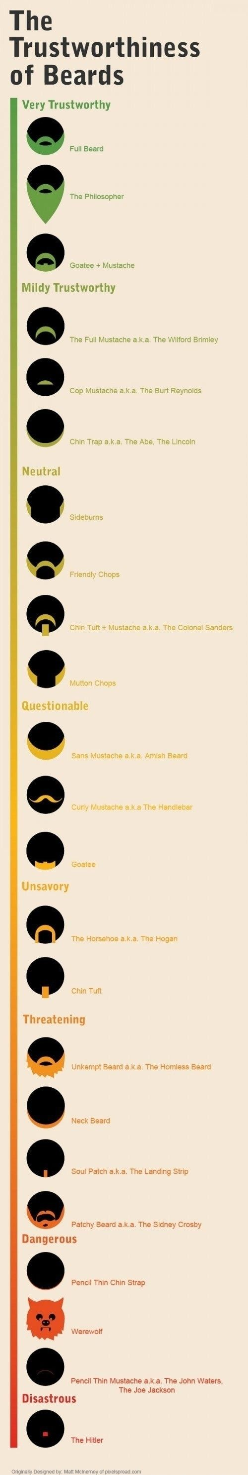 Trustworthiness of Beards  - funny pictures #funnypictures