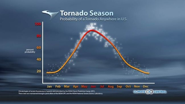 U.S. Tornadoes Form in Swarms: graph of tornado formation and study about increased variability in when they happen. Also some great photos.